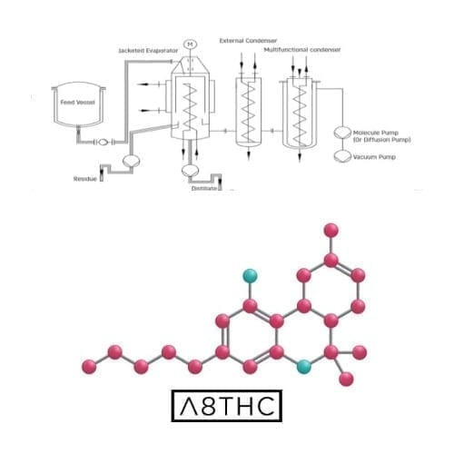 Delta 8 extraction process and molecule structure